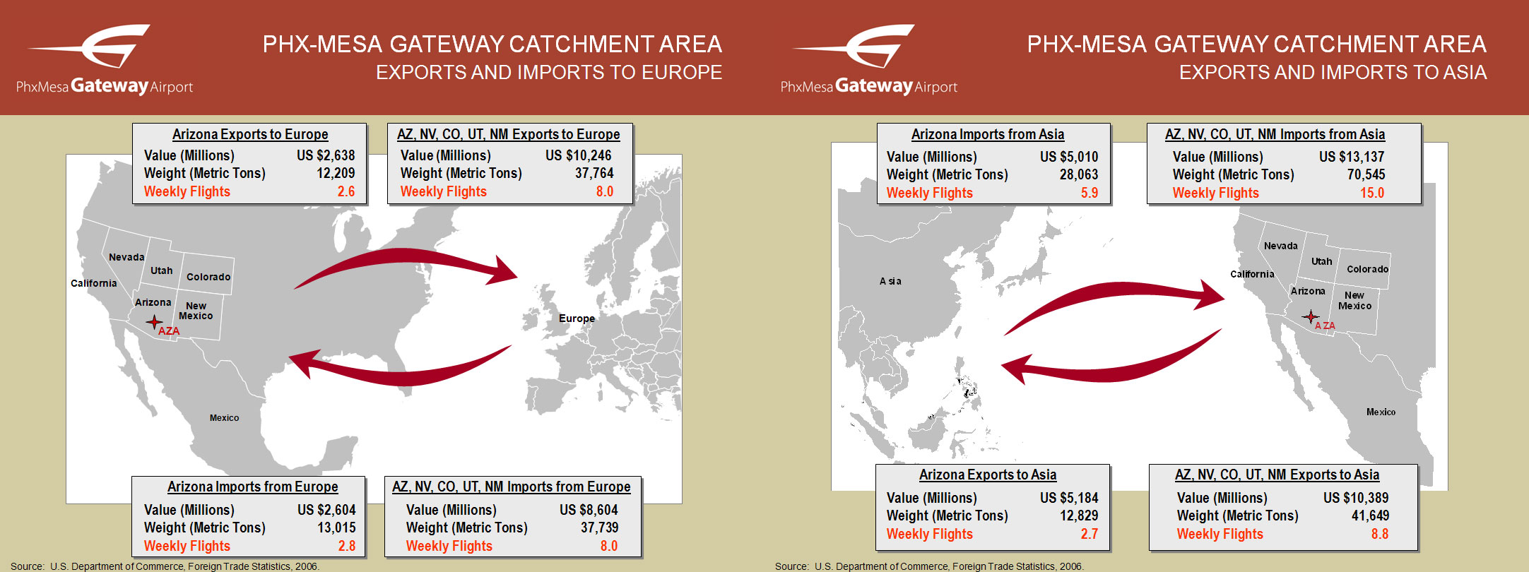 Phoenix-Mesa Gateway Airport (AZA) | Unserved Routes in the