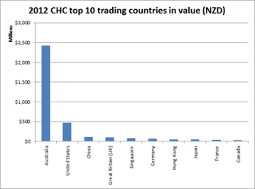 2012 CHC top 10 trading countries in value (NZD)