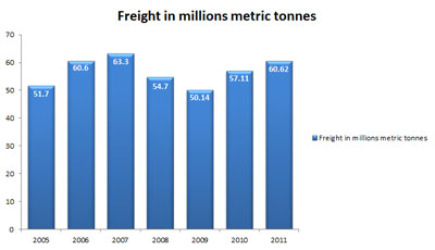 Warsaw freight-chart