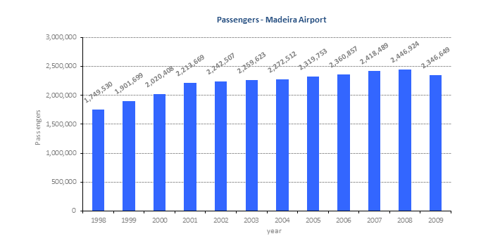 maderia-airport-vital-stats-graph-710x356