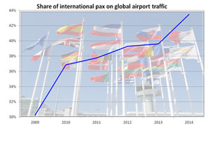 Share of internation pax on global airport traffic