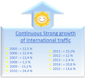 continuous-strong-growth
