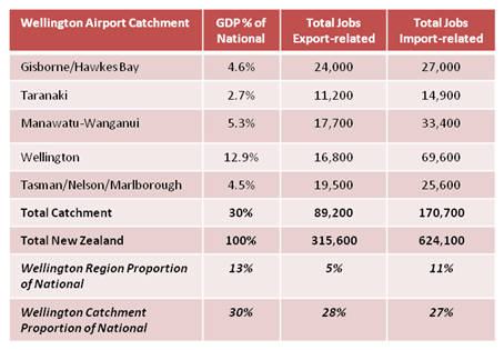 Wellington Airport - GDP and Import/Export Jobs