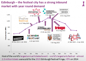 edinburgh festival city graph 2016