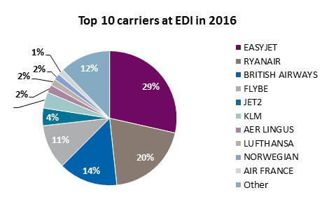 top carriers edi 2015