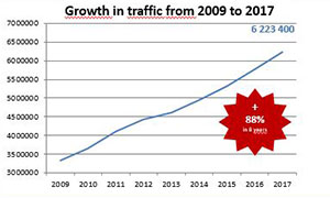 growth-in-traffic