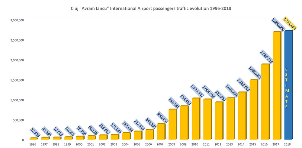 cluj-international-airport's-traffic-evolution-1024x674-2017
