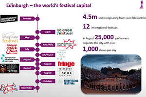 edinburgh festival city graph 2017