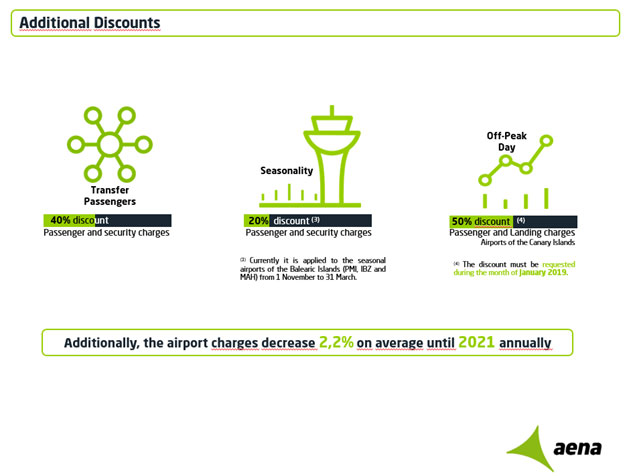 Madrid Airport (MAD)   Unserved Routes in the Route Shop